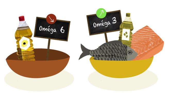 Quelles sont les solutions pour rééquilibrer le rapport oméga 3 / oméga 6 ?