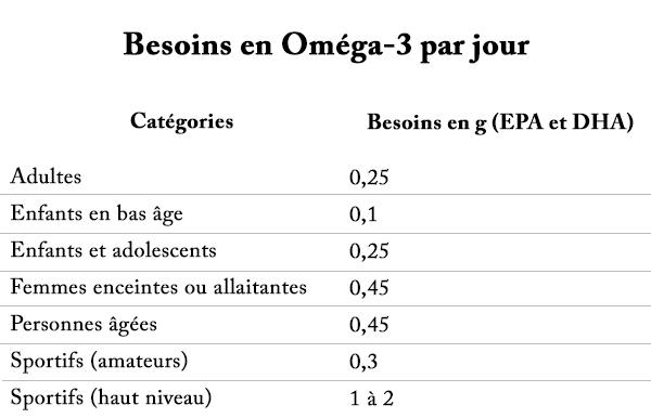 combien de gélules Oméga-3 par jour